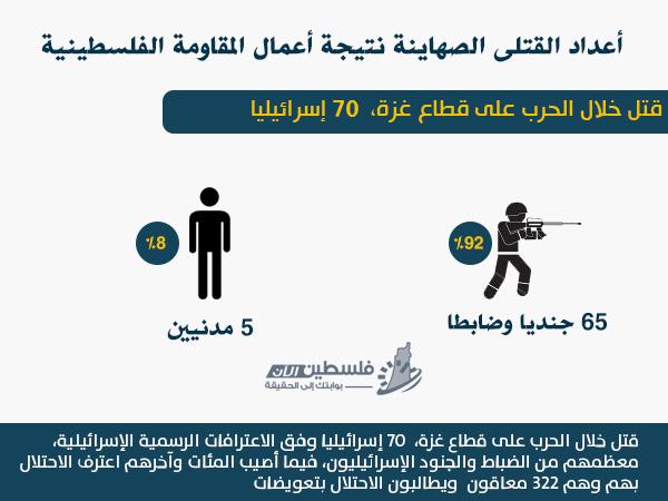 العدوان إحصائيات وأرقام العدوان الإسرائيلي bntpal_1436373596_86