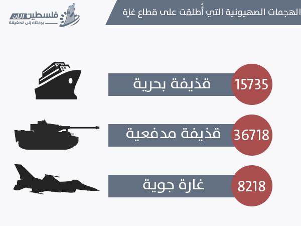 العدوان إحصائيات وأرقام العدوان الإسرائيلي bntpal_1436373598_51